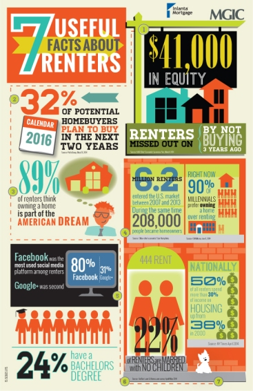 facts about renters